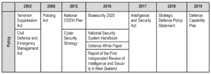 Table 1 - Reviewed NZ security release dates
