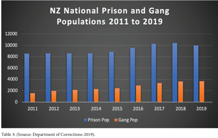NZ Prison and Gang Populations 2011 - 2019