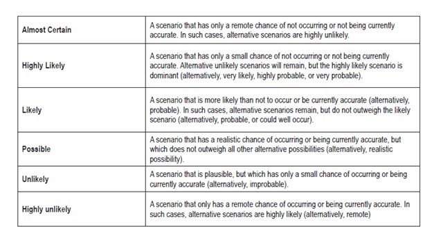 Figure 2: Guidance on what probabilistic, qualitative terms can mean