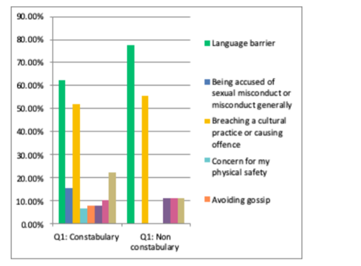 """Figure 10: Constabulary and non-constabulary responses to the question """"Thinking about your international policing experience, what is most likely to hinder or deter you from communicating with people of a different gender to you. Select any that apply."""""""