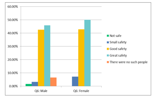 Figure 11: Male and female perceptions of safety when meeting indigenous/local people of same gender, on their own, in public