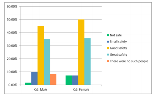 Figure 13: Male and female perceptions of safety when meeting indigenous/local people of same gender, on their own, in private