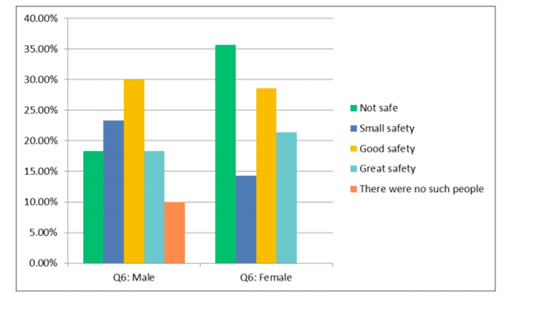 Figure 14: Male and female perceptions of safety when meeting indigenous/local people of different gender, on their own, in private