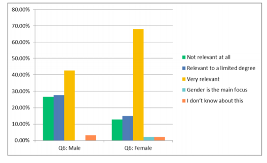 Figure 2: Male and female perceptions of the relevance of gender to principles of policing