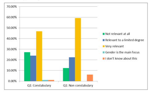 Figure 3: Constabulary and non-constabulary perceptions of the relevance of gender to principles of policing