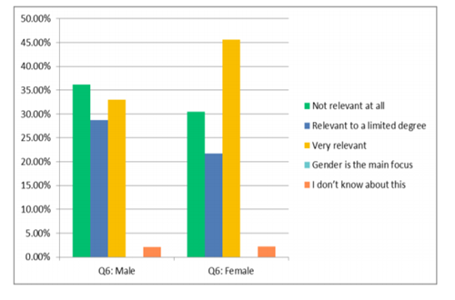 Figure 4 - Male and female perceptions of the relevance of gender to the workplace