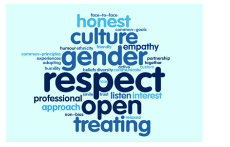 Figure 7: What best encourages or enables communication with people of a different gender - words used by men.