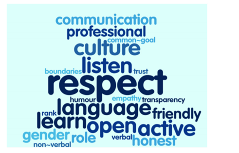 Figure 8: What best encourages or enables communication with people of a different gender - words used by women.