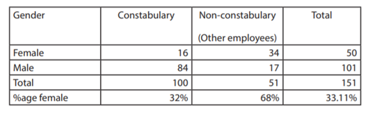 Table 2 NZ Police survey respondents by gender