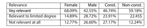 Table 3: Perceptions of how relevant gender is to the principles of policing