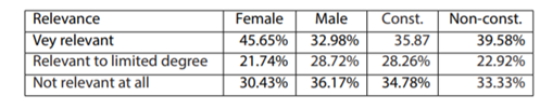 Table 4: Perceptions of how relevant is gender to the current workplace