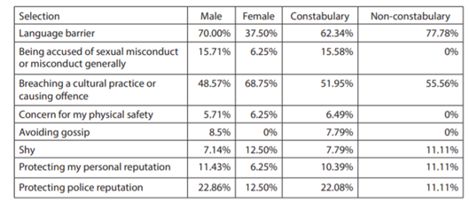 """Table 7: NZ Police responses to the question """"Thinking about your international policing experience, what is most likely to hinder or deter you from communicating with people of a different gender to you?"""
