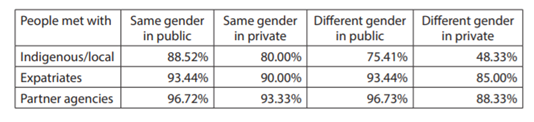 Table 7a: Percentage of males reporting good and great safety when meeting with people on their own