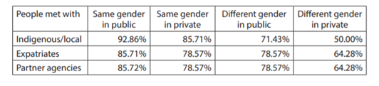 Table 8: Percentage of females reporting good and great safety when meeting with people on their own