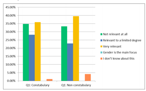 Figure 5: Constabulary and non-constabulary perceptions of the relevance of gender to the workplace